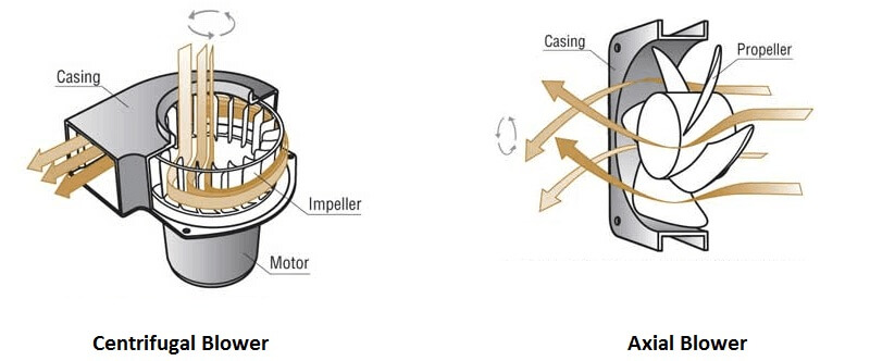 Axial Flow Blower : Axial blower vs centrifugal
