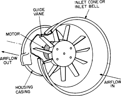 What Are The Key Features Of Axial Flow Blower